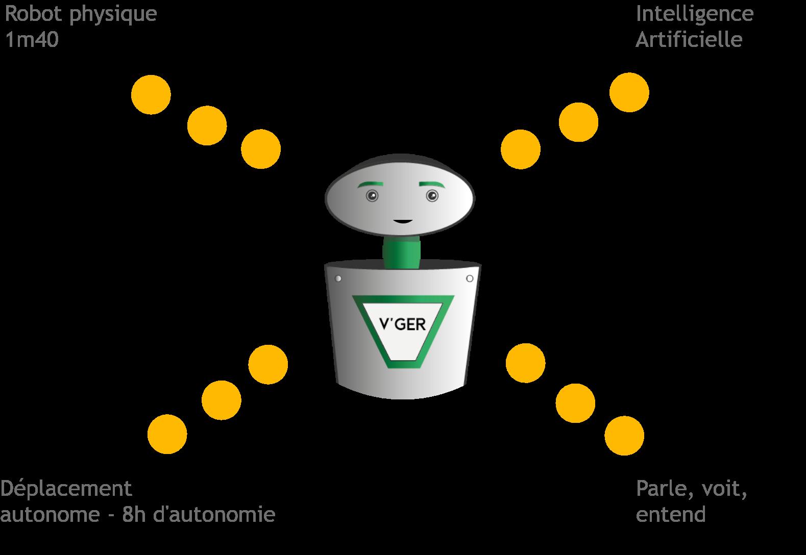 V'GER : Notre Social Assistant, Robot physique, doté d'une intelligence artificielle